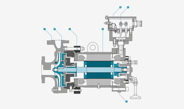 Canned motor pump - API 685 - Optimex PREI
